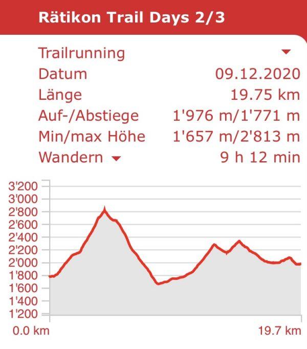 Rätikon Trail Days; Trail Running, 3 Tage, 3 Länder, 2 Berggipfel, 2 Übernachtungen, 1 Gletscher Überquerung - 1 wahres Erlebnis!